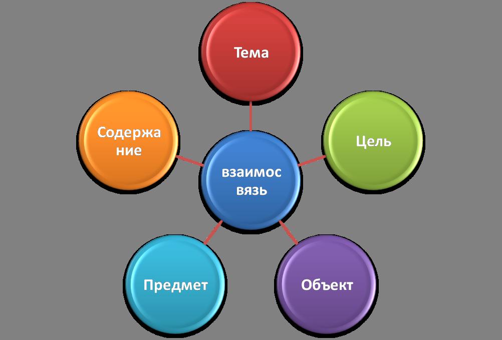 Как определить предмет и объект курсовой работы