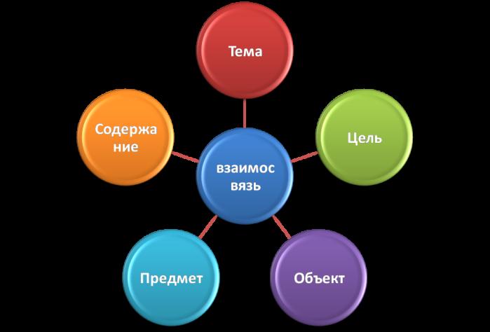 Схема написания курсовой