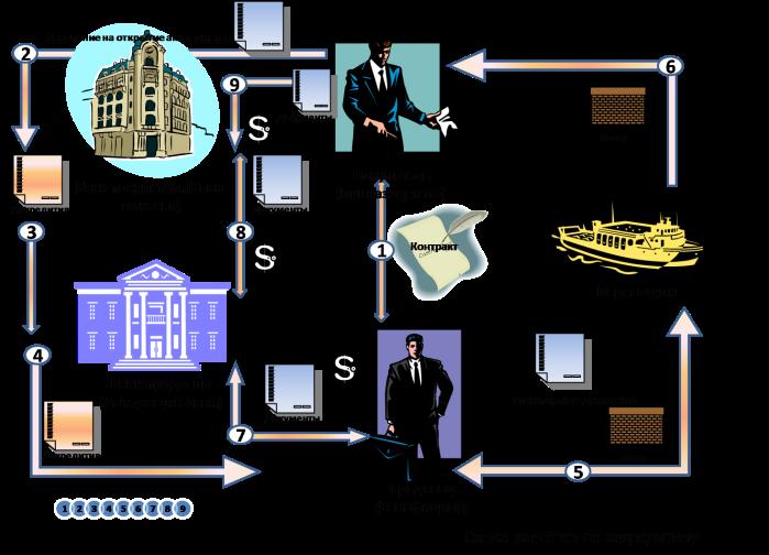 Схема расчетов аккредитивами.
