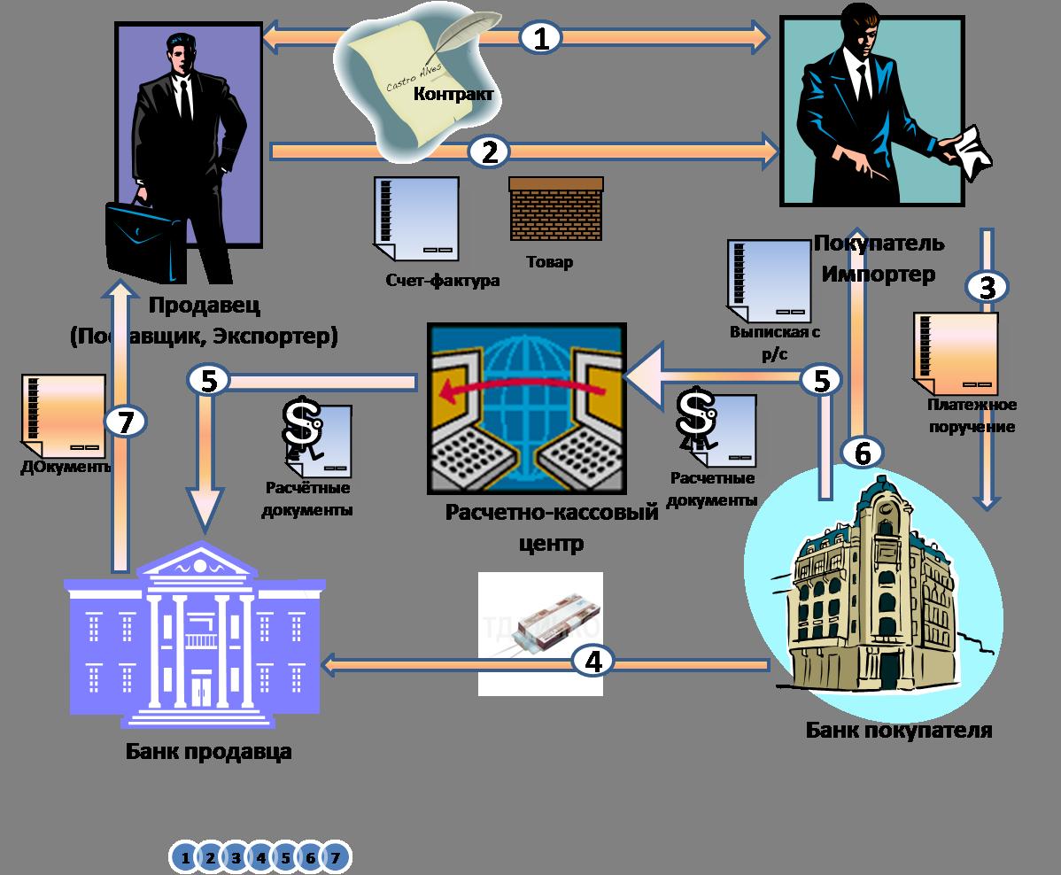 Схема документооборота при расчетах чеками