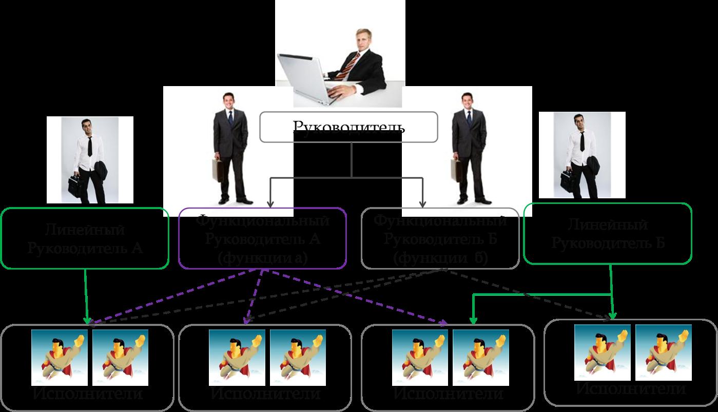 Функциональная схема аппарат управления