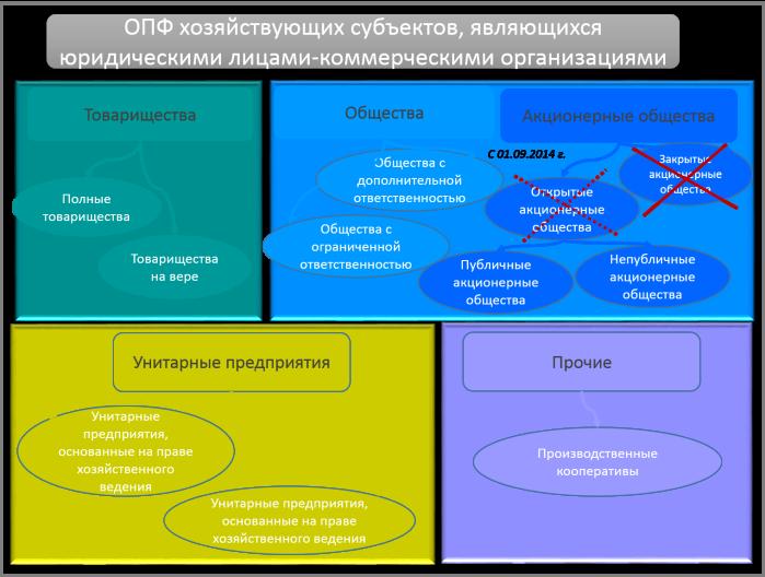 ОПФ_ком