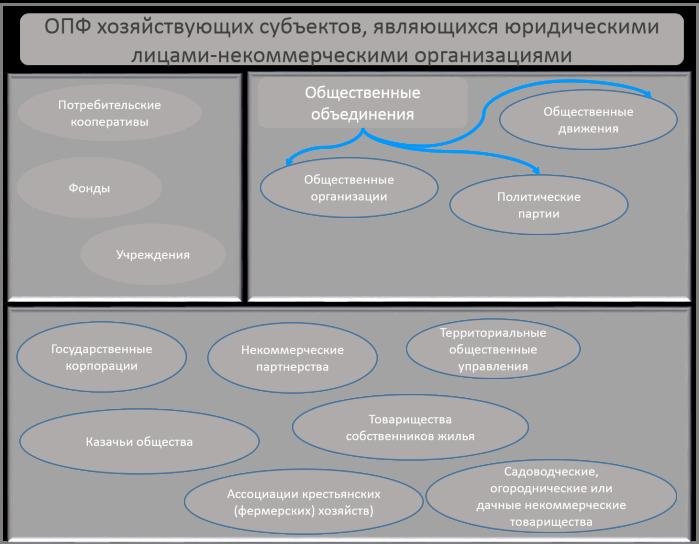 ОПФ_неком