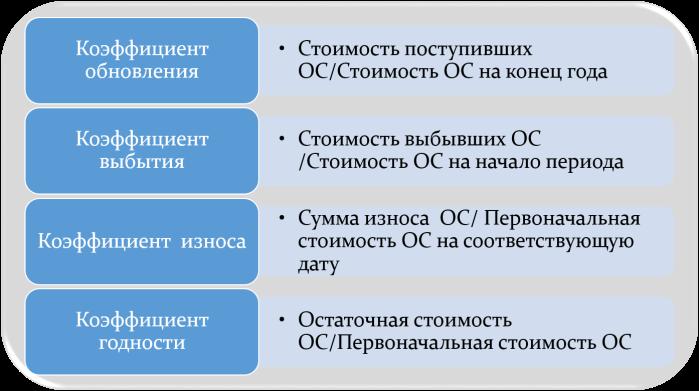 Коэффициенты основных средств
