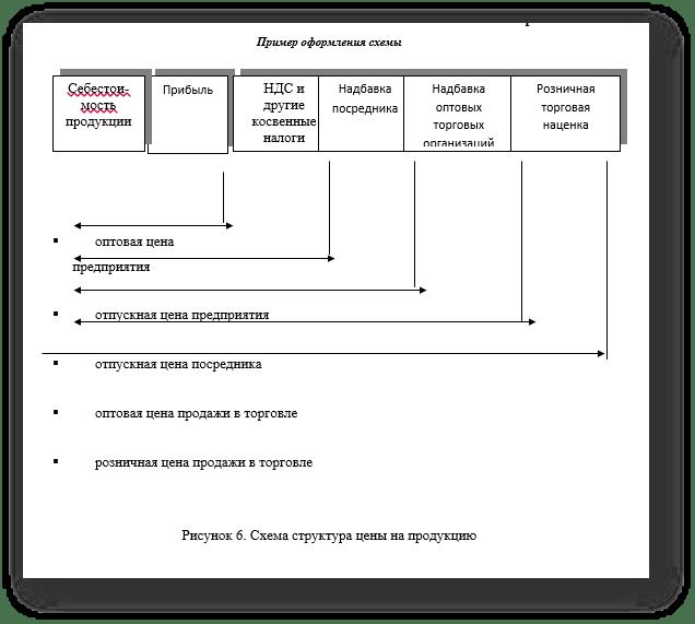 Написание формул