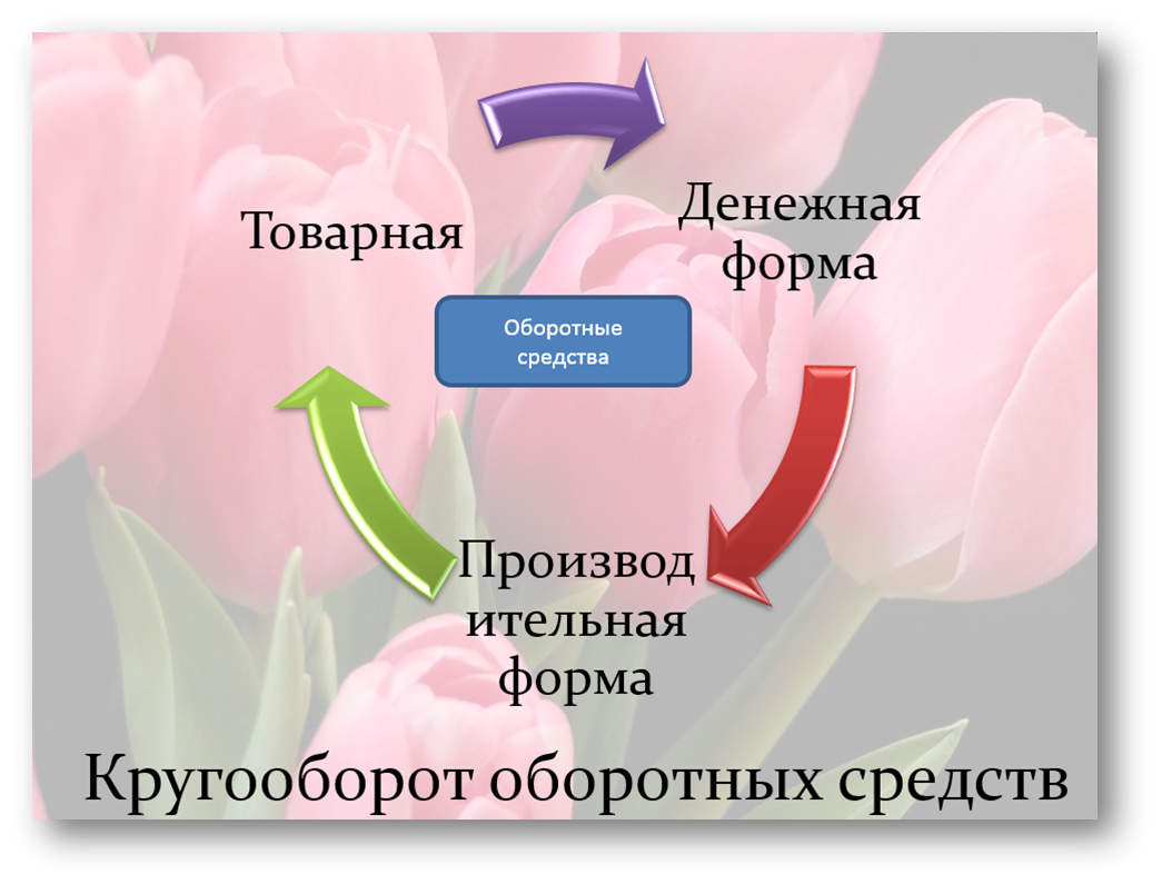 Нормируемые и ненормируемые оборотные средства finance   средствами вложенными в основные фонды кругооборот Оборотные фонды последовательно