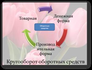 кругооборот