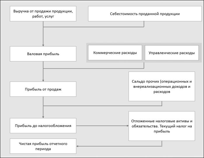 Схема формирования прибыли